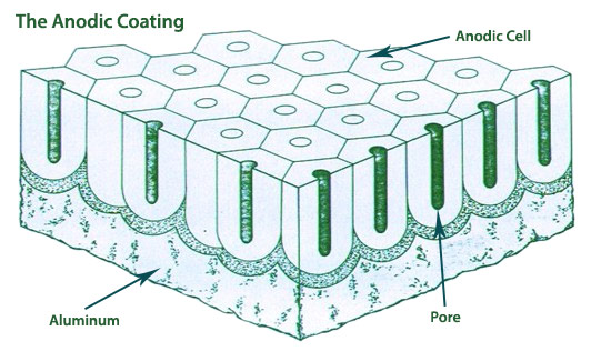 anodic-coating